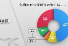 每周硬科技投融资汇总 人工智能占比46%