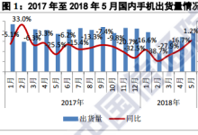 国内手机5月份出货量同比增长1.2%