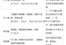 中国偏光片行业发展现状及发展趋势分析
