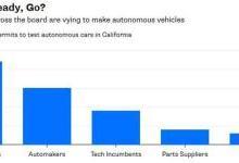 中国资本或解决自动驾驶车成本及量产问题