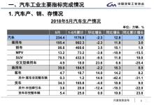 5月全国新能源车销量又创新高