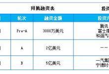 两个德国人的中国汽车公司再获5亿美元融资