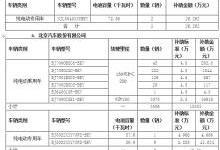 15家车企将获北京新能源汽车地补超2亿元