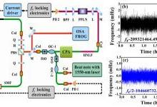 合肥研究院光纤激光频率梳研究获进展