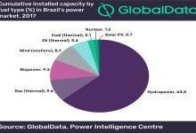 巴西缺乏强大的电网基础设施