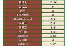 中国公有云厂商2017年收入利润综合排名