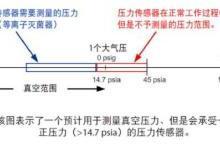 【技术干货】医用灭菌器的压力测量