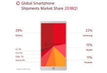 2018年Q1全球智能手机市场份额数据发布