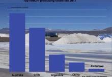 澳大利亚赶超智利已成为全球第一大锂生产国