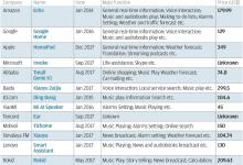 百度用廉价策略 能否统治智能音箱市场?