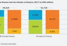 2017六大银行气候融资达352亿美元