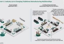 【深度】工业4.0:制造业的未来