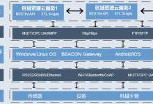 工厂数字化与智能化发展的四个阶段