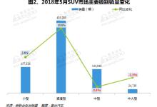 2018年5月国内SUV市场销量分析