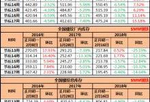 徐州钢厂或于下旬复产 全国螺纹社库环比-4.03%