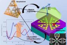 研究人员打造高性能中红外传感器