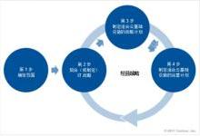 华云与Gartner发布云计算战略白皮书