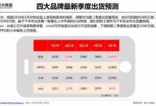 国产手机出货量预测:华为近2亿部