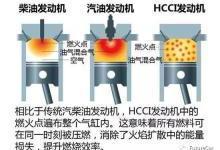 热效率51%!马自达HCCI(均质压燃)技术浅析