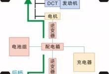 比亚迪宋DM双模混动全时电四驱构造原理