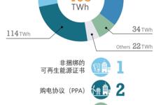 企业采购可再生能源电力的现状与趋势