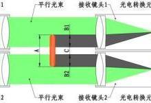 在线测宽仪的使用及原理