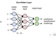 人工智能(58)–多层感知器