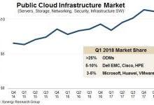 全球云服务支出持续居高不下