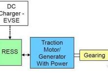 【干货】一文读懂新能源汽车分类