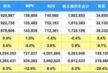中国汽车市场直面产销与库存的深层次矛盾
