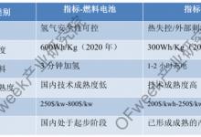 燃料电池市场升温,推动产业链发展