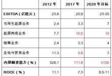2017年EnBW集团经营情况分析