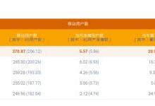 中国移动总用户突破9亿!4G强势复苏