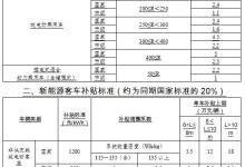 重庆发布2018年新能源汽车财政补贴政策