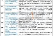 全国15省市新能源汽车补贴政策一览