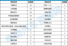 """309批新车分析:CATL蝉联""""六冠王"""""""