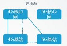 5G独立组网和非独立组网的8种方式有何不同
