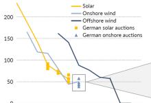 五年内德国可再生资源能否具有竞争力?