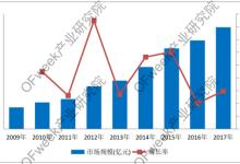 激光加工设备市场分析