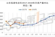 山东低速电动车5月产量同比增22.4%