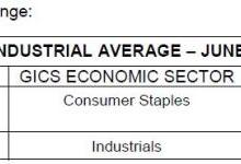 """稳坐道琼斯工业指数110年的公司被""""移除""""了"""