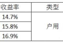 531新政对户用光伏市场影响部分统计