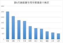 1~5月十大地区新能源专用车市场分析