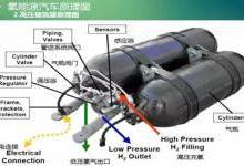 浅析中国氢燃料电池汽车产业发展态势