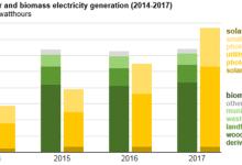光伏成为美国第三大可再生电力来源