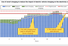 加速电动汽车转型—第二部分电力系统冲击