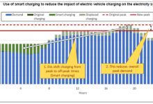 加速电动汽车转型——第二部分电力系统冲击