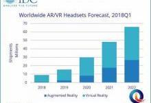 AR/VR头显将呈增长趋势