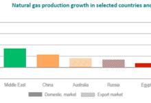2018天然气分析:中国成世界最大进口国