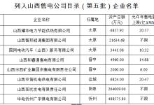 山西第五批售电公司目录企业名单